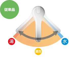 従来品の蛇口(水栓金具)