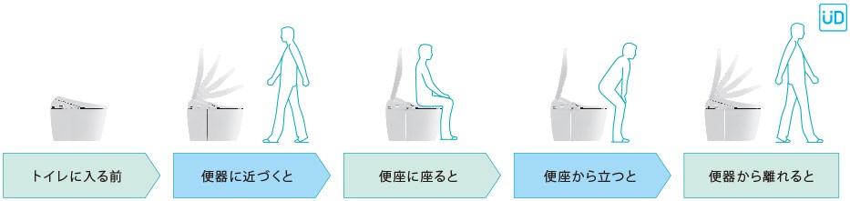 トイレの便フタの自動開閉機能のご紹介
