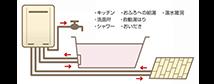 床暖房対応給湯器(TES)