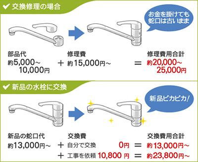 蛇口の修理・交換コスト比較