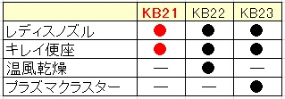 KB_table